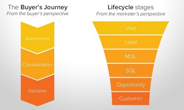 life_cycle_stagesbuyers_journey